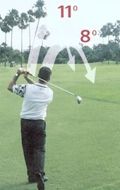 Different driver lofts send the ball away at different angles